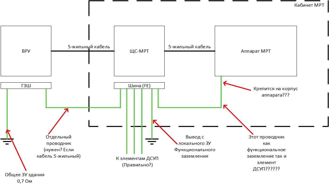 Заземление бронированного кабеля пуэ - о пожарной безопасности простыми словами