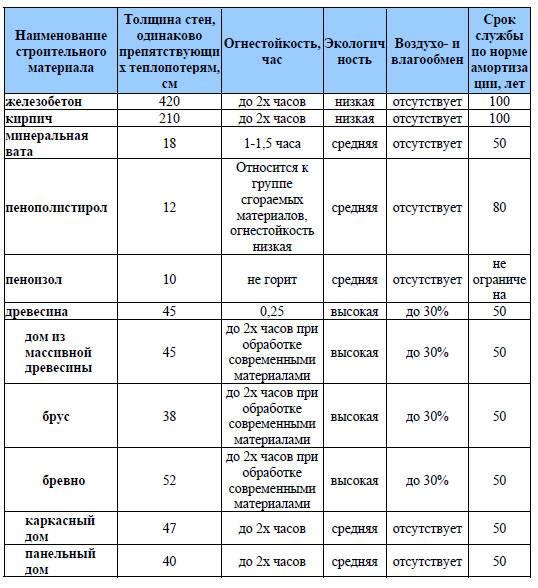 Материалы для строительства дома: как определить экологичность | file-don.ru