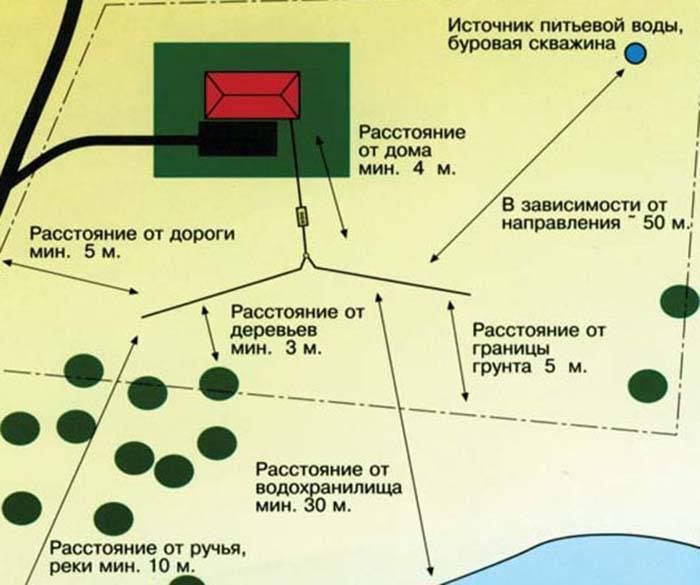 Каким должно быть расстояние от выгребной ямы до скважины?