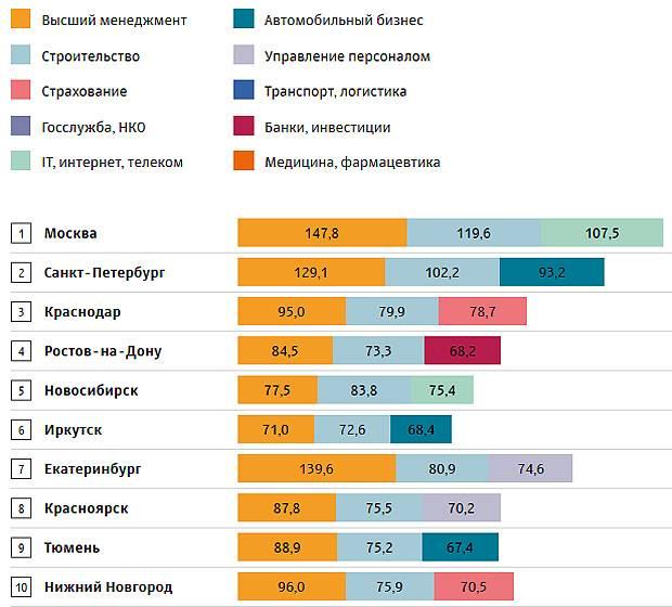 Какие строительные специальности зарабатывают больше всего в москве - исследование от редакции stroyday.ru
