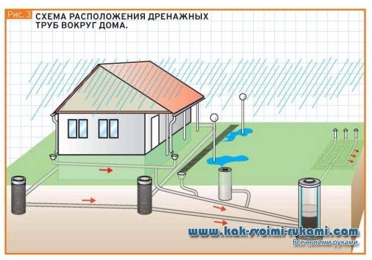 Устройство дренажа вокруг дома: проектирование и обустройство дренажной системы своими руками