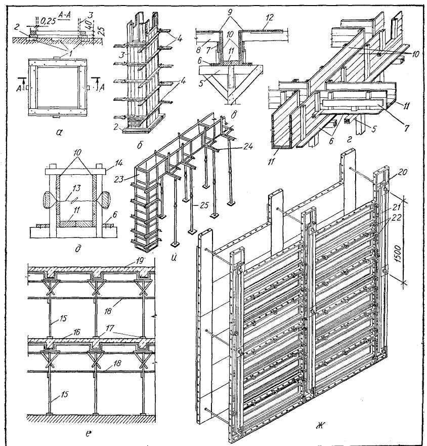 Разборно-переставная опалубка. опалубка фундаментов под колонны. опалубка прямоугольных колонн.