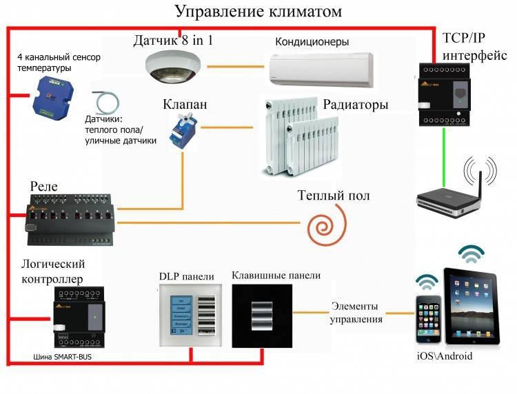 Приложения для дистанционного управления с помощью андроид