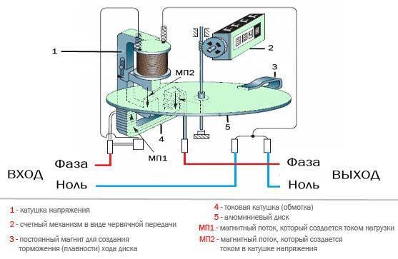 Устройство индукционного и электронного электросчетчика