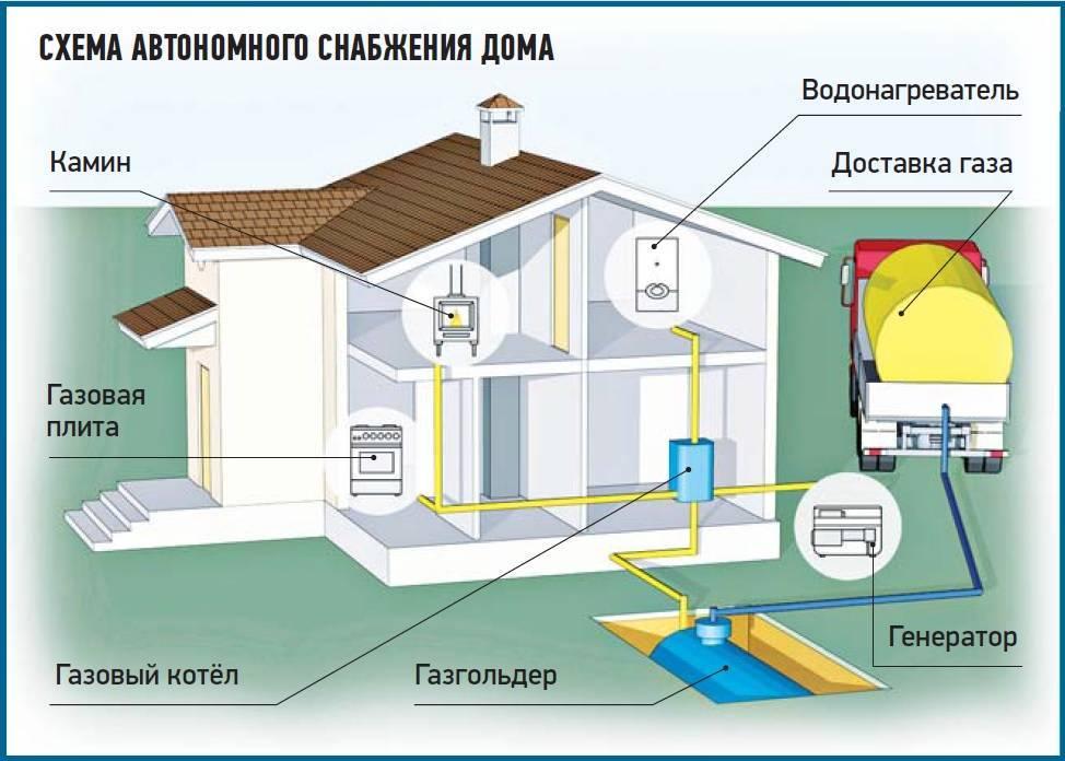Чем дешевле и выгоднее отапливать дом газом или электричеством? мнение специалистов, сравнение, отзывы.