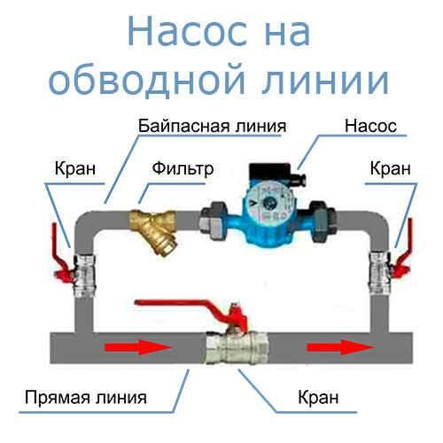 Байпас в системе отопления: что такое, зачем нужен + пример самостоятельной установки - строительство дома своими руками