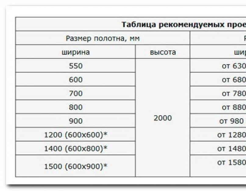 Размеры межкомнатных дверей: таблица стандартных размеров дверей с коробкой + проемы
