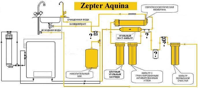 Замена фильтра цептер aqueena - вместе мастерим