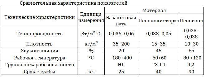 Жидкая теплоизоляция (утеплители) - виды, характеристики и применение