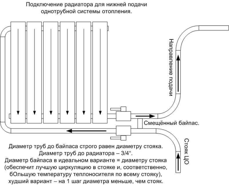Схема подключения батареи отопления: варианты, виды подключения радиаторов в многоквартирном или частном доме, как подсоединить, способ для разной разводки