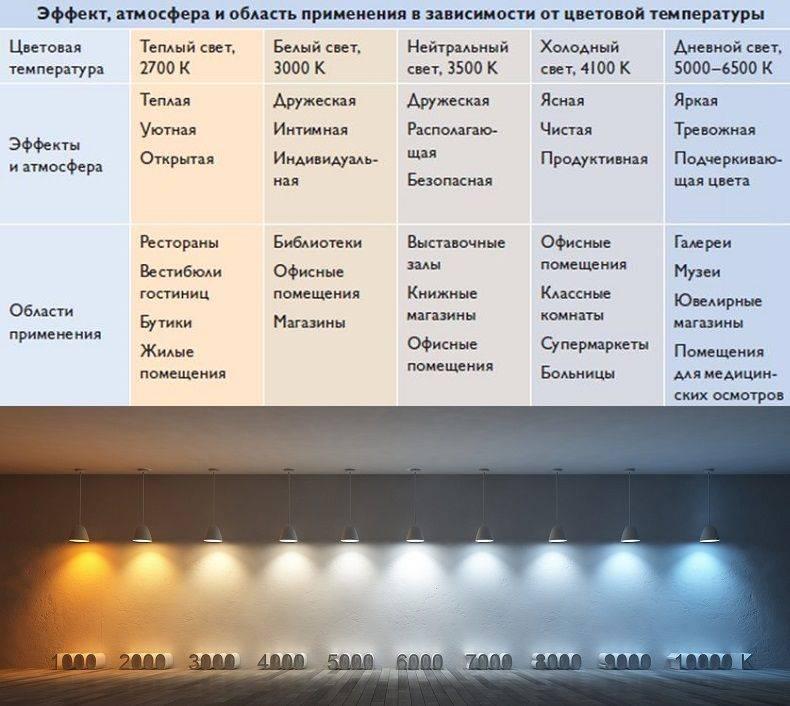 Расчет освещенности помещения онлайн