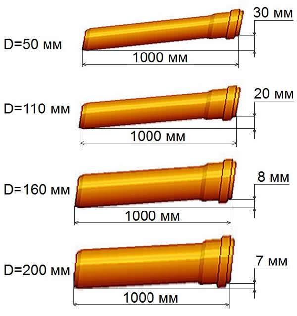 Трубы нпвх напорные канализационные | группа полипластик