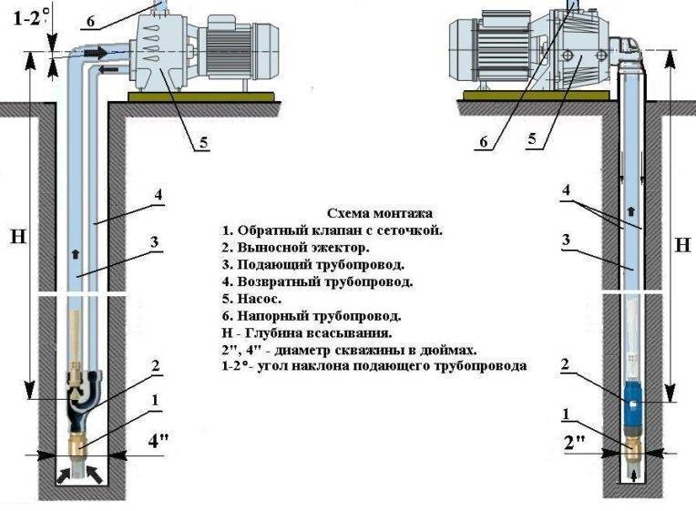 Как работают поверхностные насосы для колодца? обзор видов и правила выбора