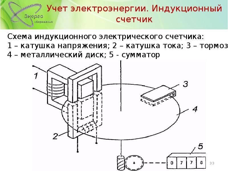 Счетчики электроэнергии. часть1. индукционные иэлектронные