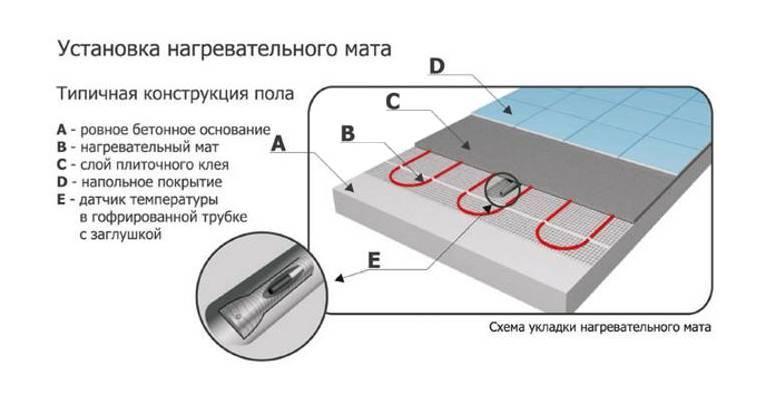 Подключение пленочного теплого пола: схема и технология монтажа