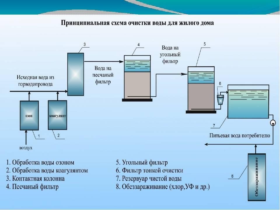 Биологическая станция очистки канализации: очистка стоков. плюсы