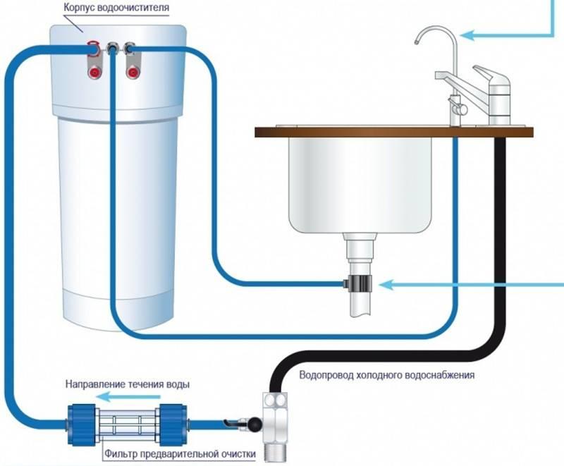 Какой фильтр для воды выбрать для стиральной машины: их виды, особенности и рейтинг лучших моделей с их плюсами и минусами