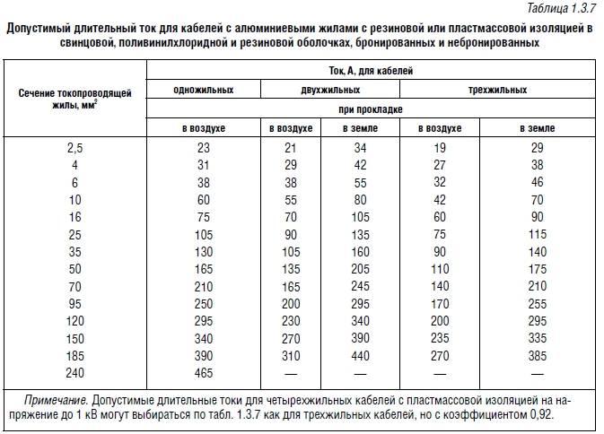Сечение провода и нагрузка (мощность) таблица