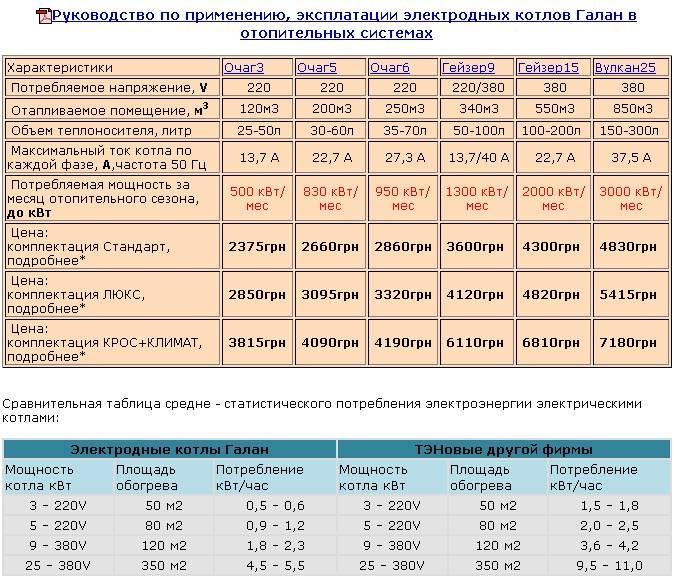 Расчет потребления электроэнергии при отоплении дома. сколько стоит отопление дома электричеством: затраты на отопление дома