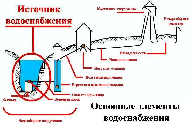 Система автоматического регулирования водоснабжения: приборы для контроля и обеспечения рабочих параметров сети