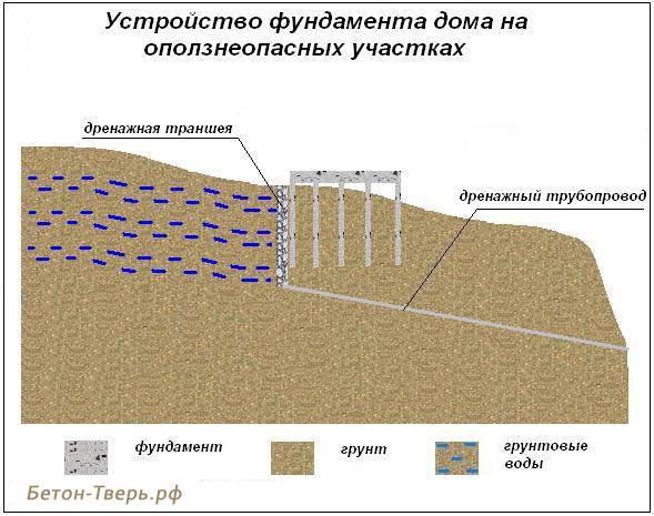Возведение фундамента на участке с уклоном