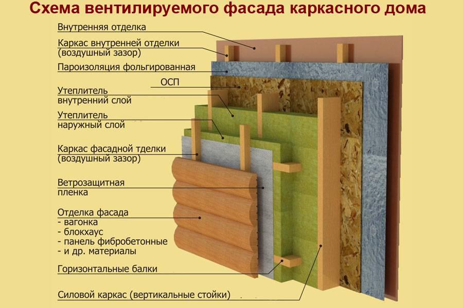 Этапы утепления каркасной постройки минеральной ватой. | karkasnydom