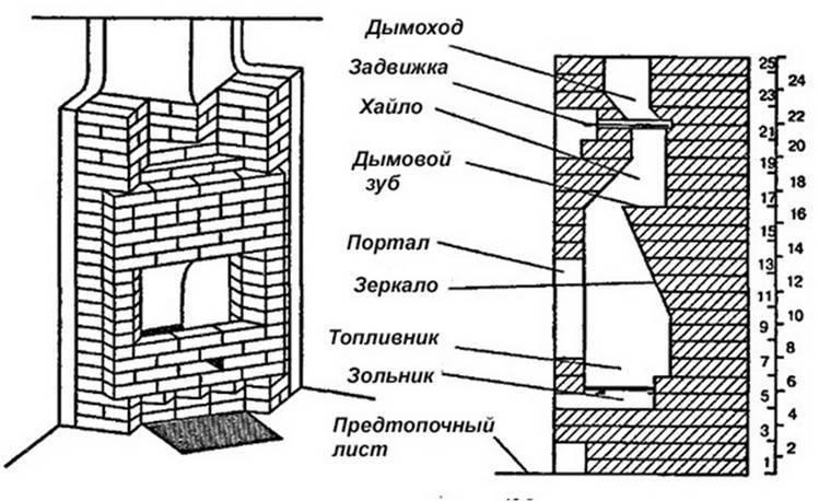 Печь с камином из кирпича для дачи: излагаем обстоятельно