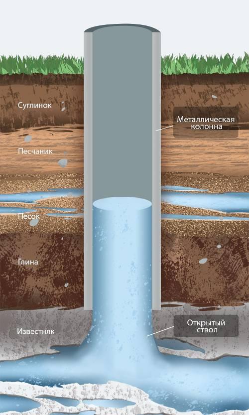 Какие виды скважин на воду? особенности и преимущества по глубине для дачи и в частном доме- обзор +видео