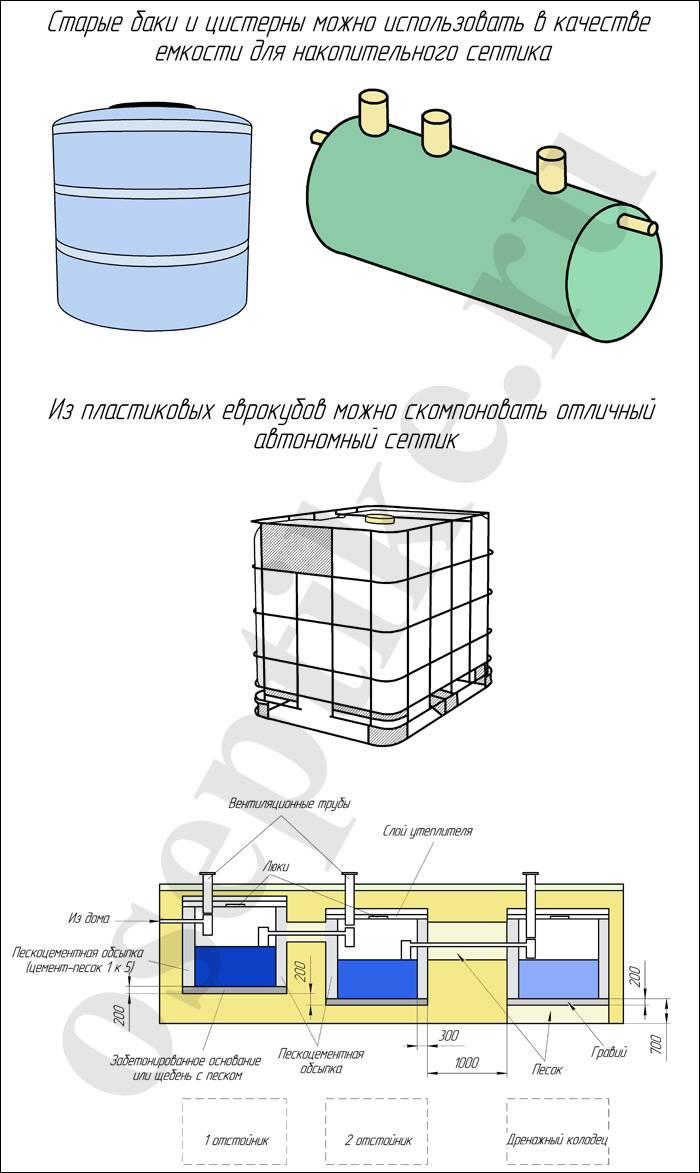 Пластиковые выгребные ямы: выбор, монтаж, достоинства, недостатки