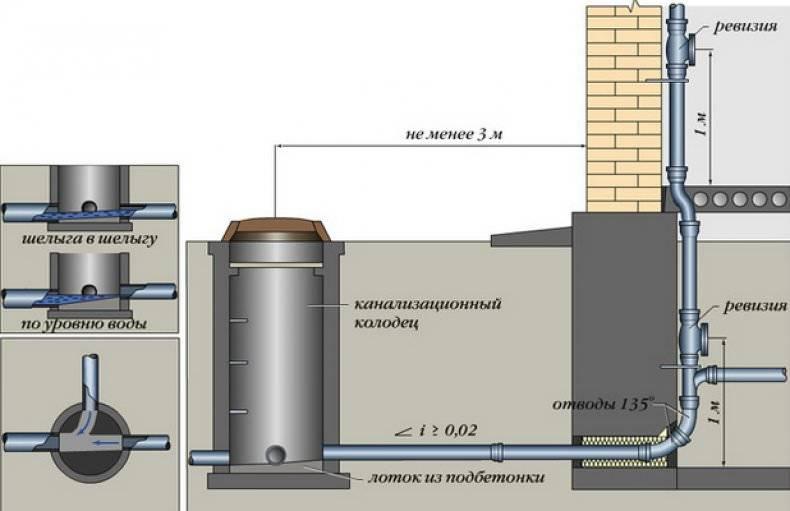 Установка канализационного колодца согласно всем нормативам