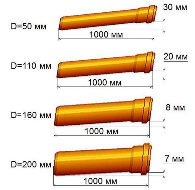 Уклон канализации на 1 метр по снипу: зачем его соблюдать и как определить
