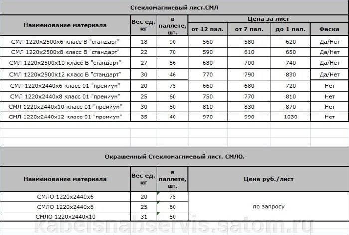 Цсп плиты: размеры и цены, основные параметры изделий
