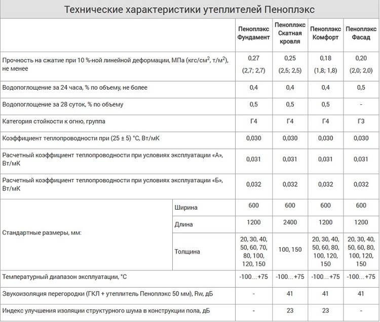 Сравнение пенопласта и экструдированного пенополистирола