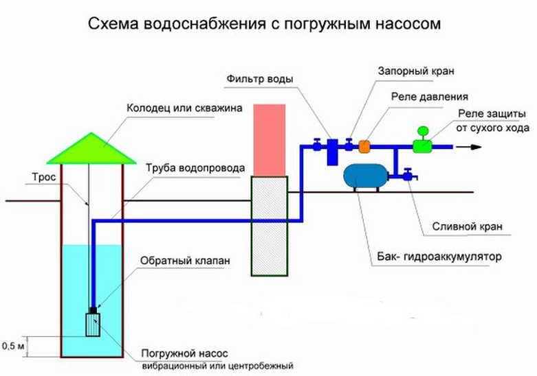 Как подключить насосную станцию к колодцу: схема, порядок действий, видео
