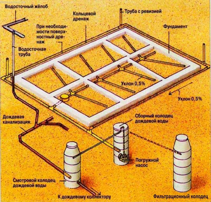 Дренажные трубы: разновидности, этапы работ по монтажу, советы по выбору