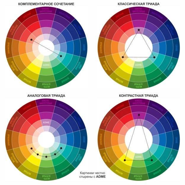 Сочетание цветов в интерьере. основные правила