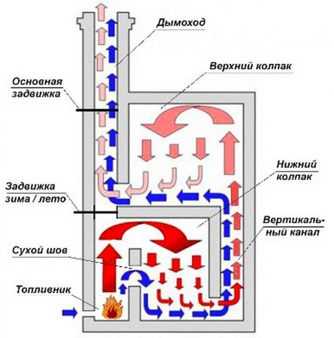 Схема строительства печи кузнецова своими руками