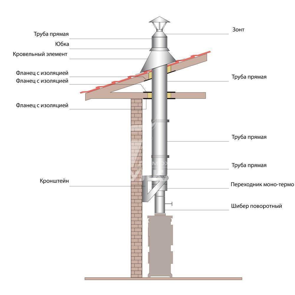 Дымоход для камина – устройство, виды и способы монтажа