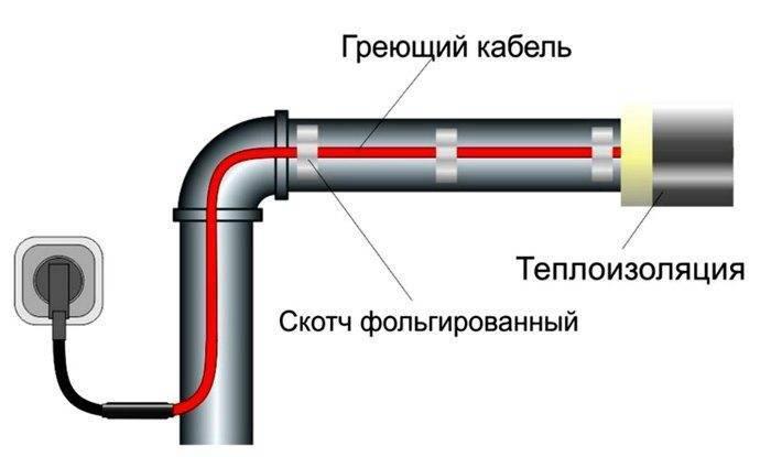 Как рассчитать мощность греющего кабеля для трубопровода