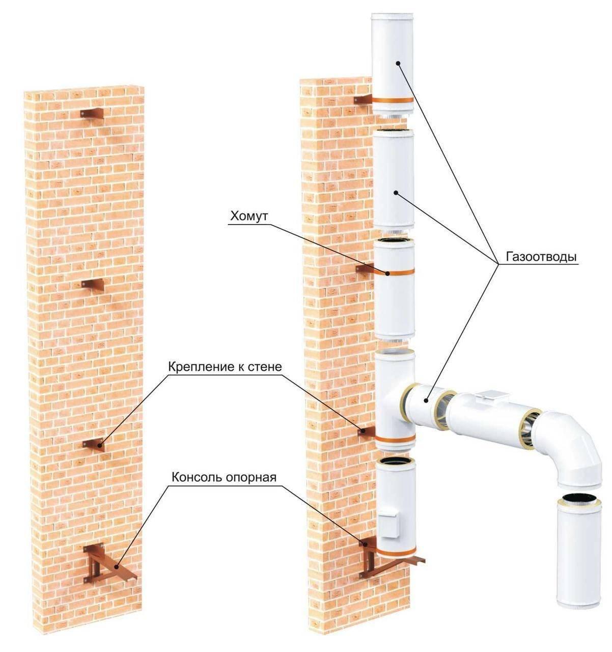 Монтаж вентиляции и воздуховодов