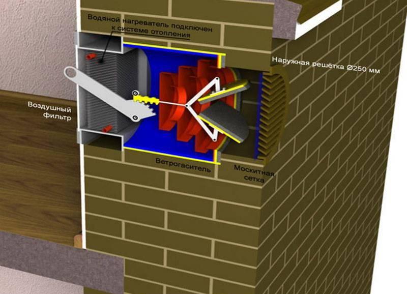 Состав систем вентиляции: вентилятор, шумоглушитель, калорифер, воздуховоды, система автоматики.