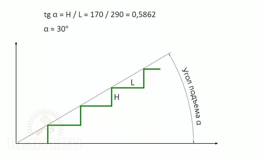 Материалы и расчеты лестницы своими руками из дерева 3 важных шага
