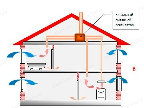 Кладка вентиляционных каналов в доме из газобетона, пенобетона и кирпича