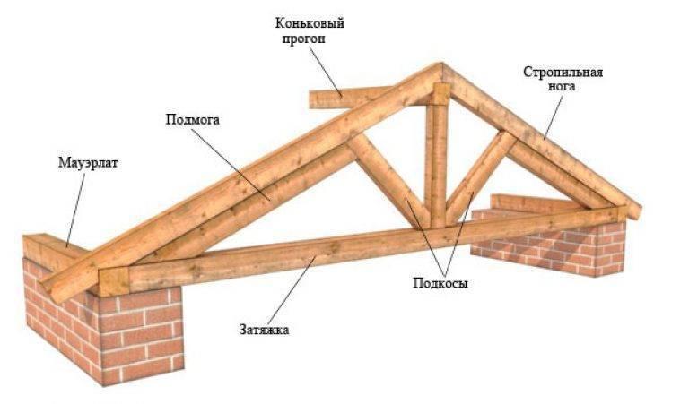 Как сделать крышу на бане: делаем монтаж крыши своими руками