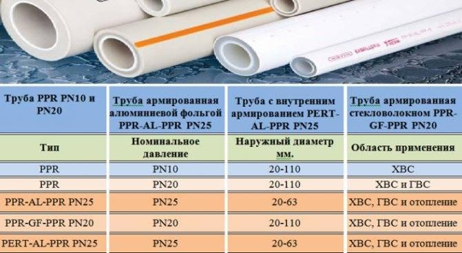 Как подобрать диаметр трубы для водопровода в зависимости от длины системы и её характеристик