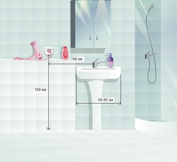 Установка розеток в ванной: нормы, требования, варианты монтажа