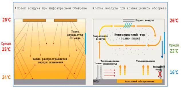 Особенности промышленного инфракрасного отопления