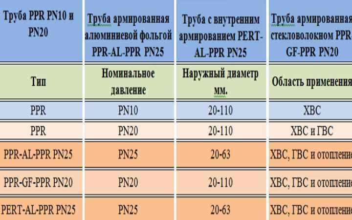 Как выбрать и установить полипропиленовые трубы для отопления
