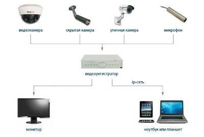 Как организовать видеонаблюдение через компьютер: платы видеозахвата, usb преобразователь и тв тюнер