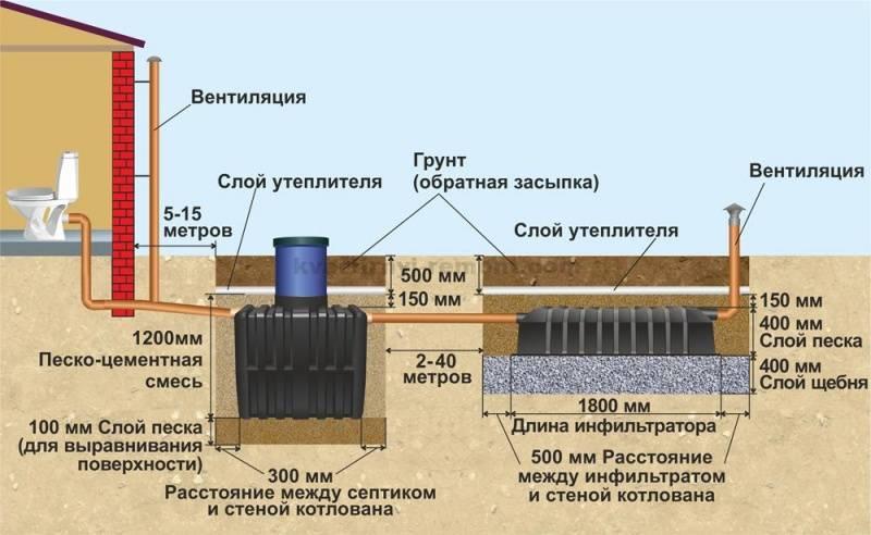На какую глубину правильно закапывать канализационную трубу?